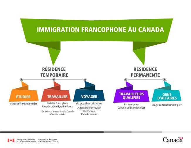 Découvrez le système d'immigration francophone au Canada avec le RIF Manitoba, Réseau en Immigration Francophone du ManitobaDécouvrez le système d'immigration francophone au Canada avec le RIF Manitoba, Réseau en Immigration Francophone du Manitoba