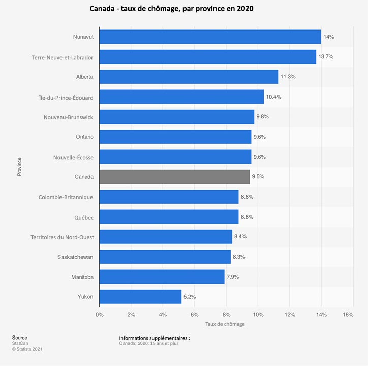 Découvrez le taux de chômage au Canada et dans la province du Manitoba avec le RIF Manitoba, Réseau en Immigration Francophone du Manitoba